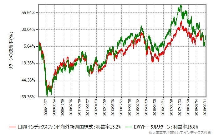 日興インデックスファンド海外新興国株式 vs EWY