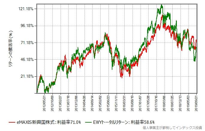 eMAXIS新興国株式 vs EWY