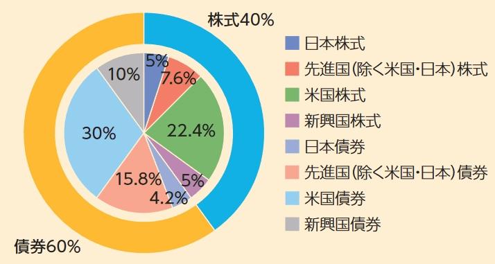 SBIグローバルバランスの資産配分図