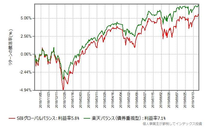 SBIグローバルバランスと楽天バランス(債券重視型)のリターン比較グラフ