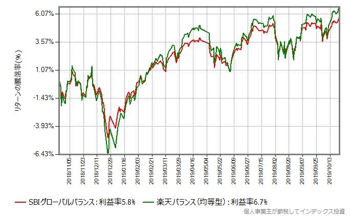 SBIグローバルバランスと楽天バランス(均等型)のリターン比較グラフ