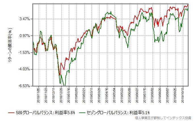 SBIグローバルバランスとセゾングローバルバランスのリターン比較グラフ