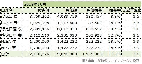 2019年10月の運用成績一覧表