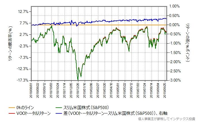 VOOトータルリターン vs スリム米国株式(S&P500)