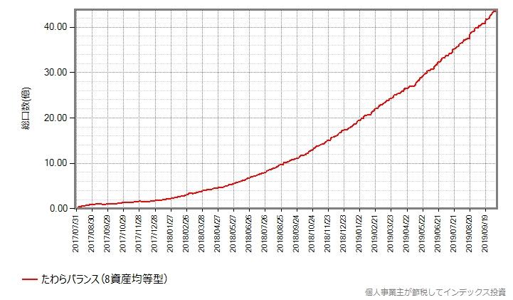 たわらバランス(8資産均等型)の設定来の総口数の推移