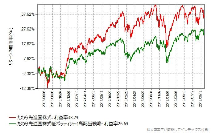 たわら先進国株式 vs たわら先進国株式低ボラティリティ高配当戦略
