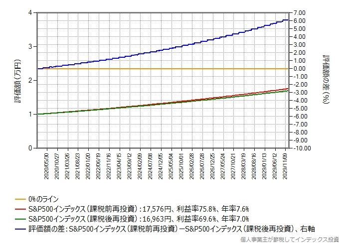 評価額の比較