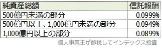スリム先進国株式の受益者還元型信託報酬制度による信託報酬一覧表
