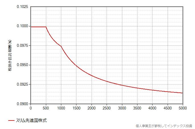 スリム先進国株式の信託報酬が漸減される様子のグラフ、5000億円まで