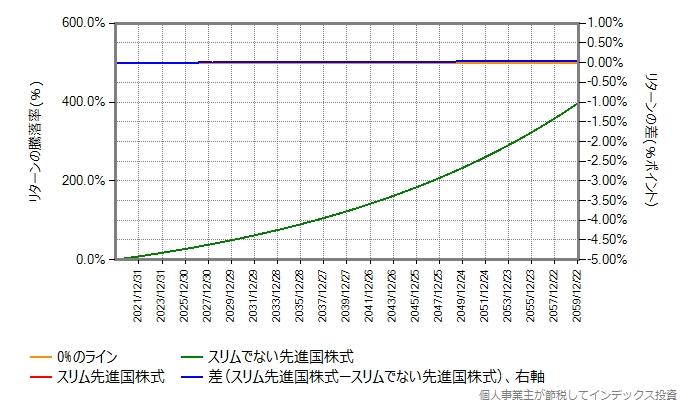 期待リターン年率4%、40年間のシミュレーション結果のグラフ
