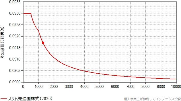 スリム先進国株式の信託報酬が漸減される様子のグラフ、1兆円まで