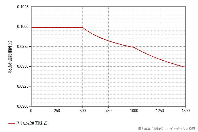スリム先進国株式の信託報酬が漸減される様子のグラフ