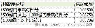 スリム米国株式(S&P500)の受益者還元型信託報酬制度による信託報酬一覧表