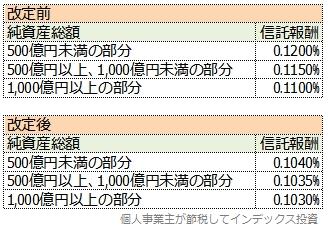 スリム全世界株式3兄弟(除く日本、3地域均等型、オール・カントリー)の、受益者還元型信託報酬の削減幅の変更内容一覧表
