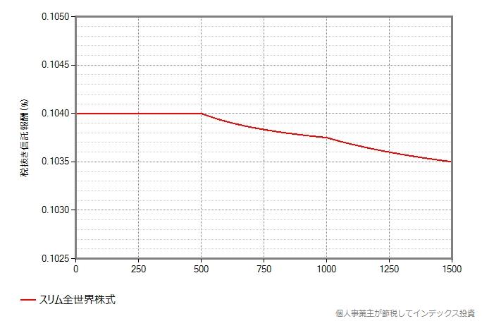 スリム全世界株式3兄弟(除く日本、3地域均等型、オール・カントリー)の信託報酬漸減のグラフ