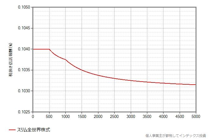 スリム全世界株式3兄弟(除く日本、3地域均等型、オール・カントリー)の信託報酬漸減のグラフ、5000億円まで