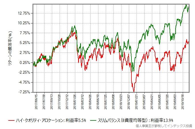 ハイクオリティファンドとスリムバランス(8資産均等型)のリターン比較グラフ
