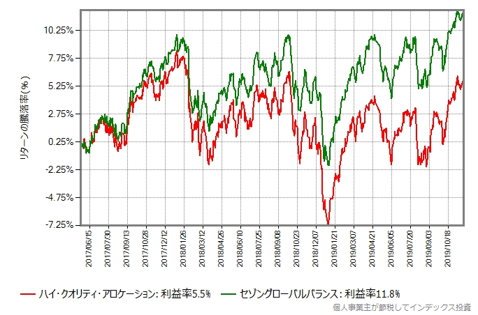 ハイクオリティファンドとセゾングローバルバランスファンドのリターン比較グラフ