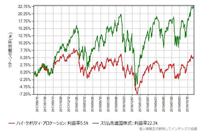 ハイクオリティファンドとスリム先進国株式のリターン比較グラフ