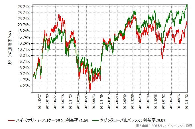 ハイクオリティファンドとセゾングローバルバランスの設定来のリターン比較グラフ