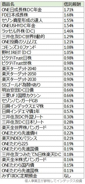 楽天証券のiDeCo口座で買える商品一覧