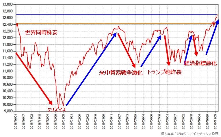 スリム先進国株式の基準価額の推移