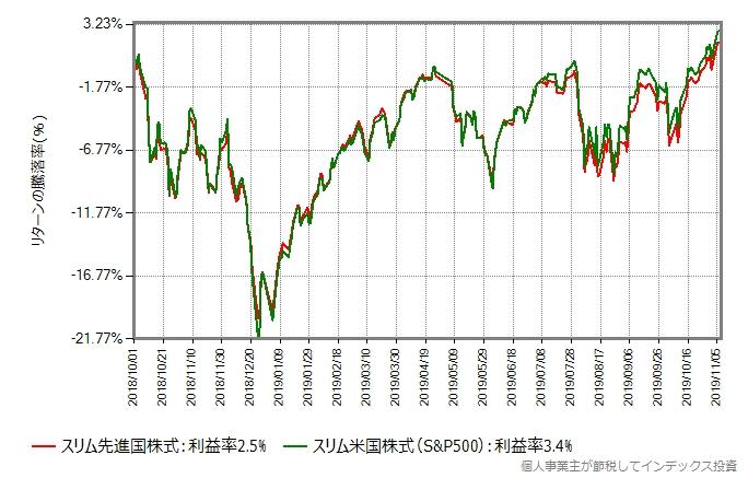 スリム先進国株式とスリム米国株式(S&P500)のリターン比較グラフ