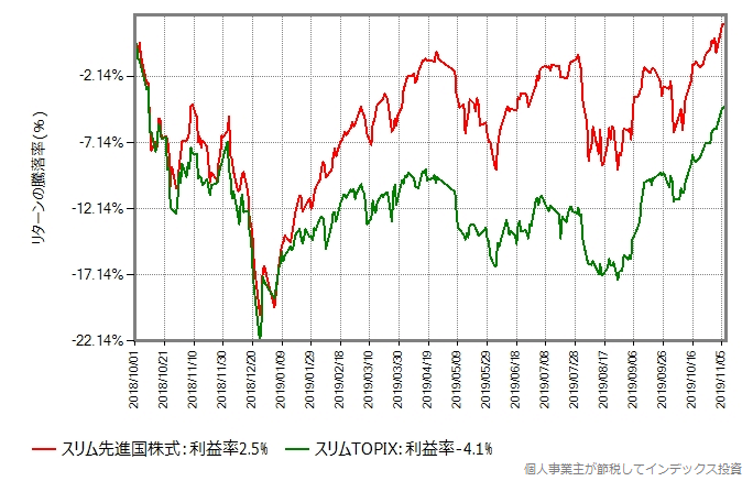 スリム先進国株式とスリムTOPIXのリターン比較グラフ