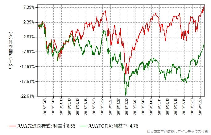 比較開始日を2018年年初に変更したグラフ
