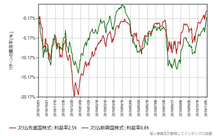 世界同時株安直前からの、スリム先進国株式とスリム新興国株式の基準価額の推移
