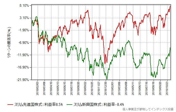 比較開始日を2018年年初にしたグラフ