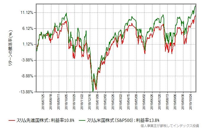 MSCIコクサイとS&P500の2018年年初からの比較