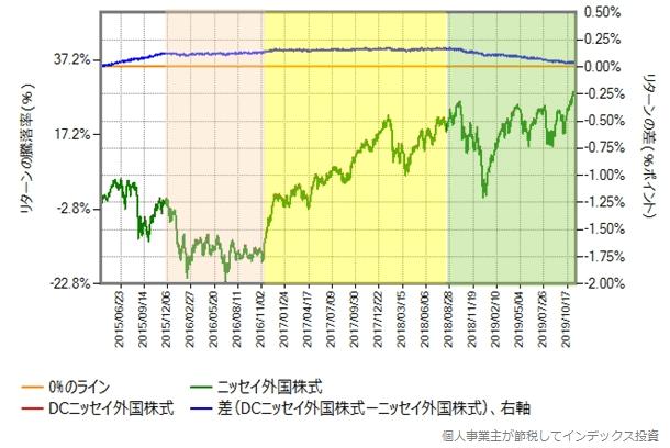一般商品とDC専用商品のリターン比較グラフ