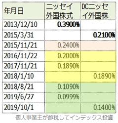 信託報酬差の時代を4つに分けて色付した表