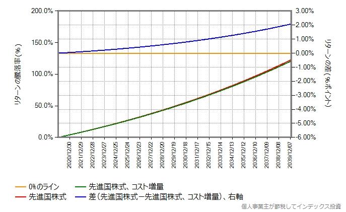比較期間を20年にしたグラフ