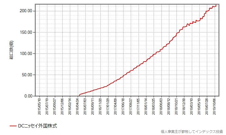 DCニッセイ外国株式の総口数の推移グラフ