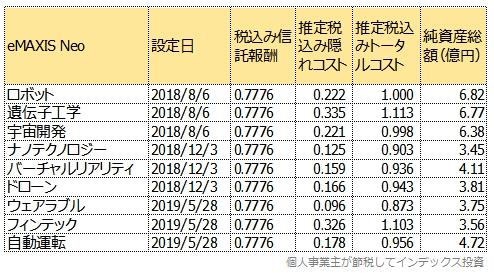 運用報告書から計算したトータルコスト一覧