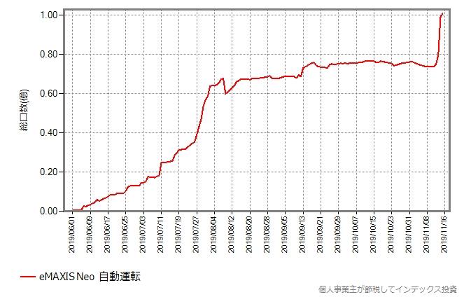 eMAXIS Neo 自動運転の総口数の推移グラフ