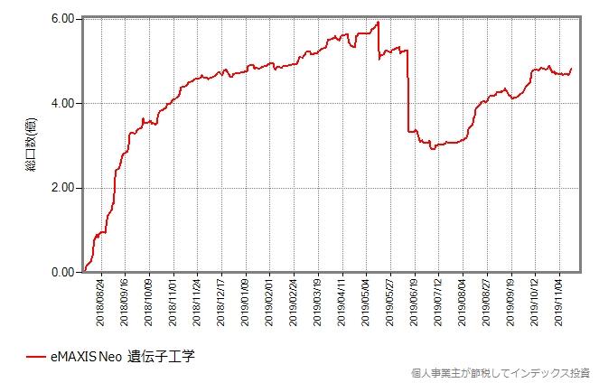 eMAXIS Neo 遺伝子工学の総口数の推移グラフ