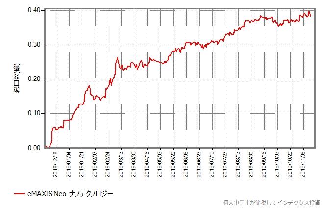 eMAXIS Neo ナノテクノロジーの総口数の推移グラフ