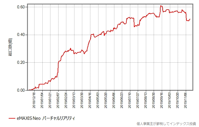 eMAXIS Neo バーチャルリアリティの総口数の推移グラフ
