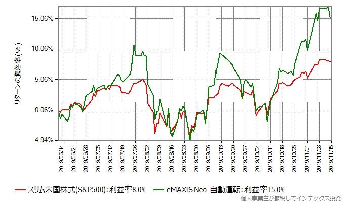 eMAXIS Neo 自動運転のリターン比較グラフ