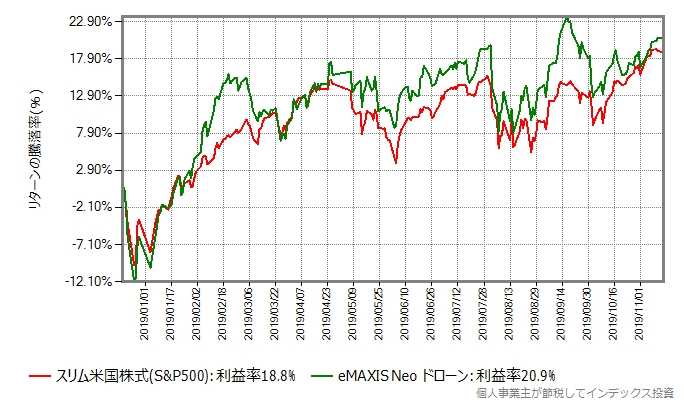 eMAXIS Neo ドローンのリターン比較グラフ