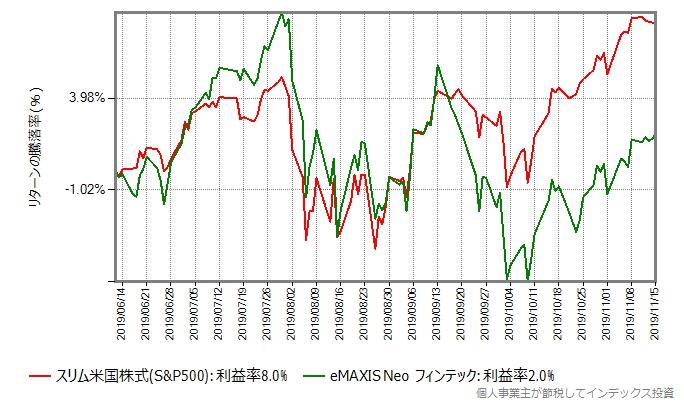 eMAXIS Neo フィンテックのリターン比較グラフ