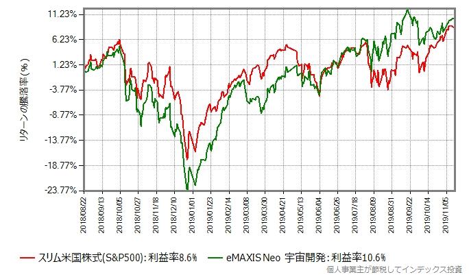 eMAXIS Neo 宇宙開発のリターン比較グラフ