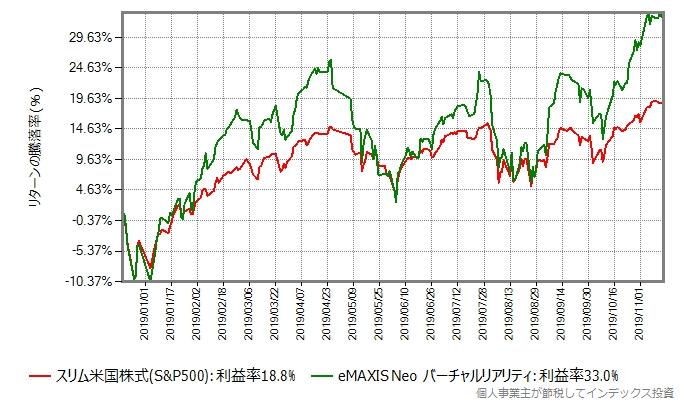 eMAXIS Neo バーチャルリアリティのリターン比較グラフ