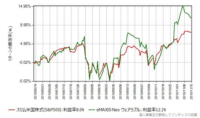eMAXIS Neo ウェアラブルのリターン比較グラフ