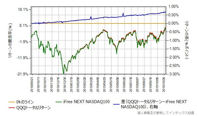 2018年9月18日から2019年10月31日までの、QQQトータルリターンとの比較グラフ