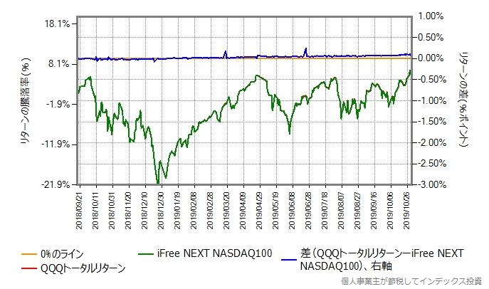 QQQトータルリターンの運用コストを年率0.5%ポイント増量したグラフ