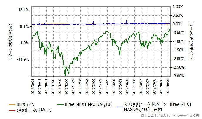 QQQトータルリターンの運用コストを年率0.55%ポイント増量したグラフ